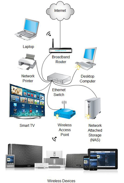 Typical home wireless network diagram wiring diagram home networking stream it av rh streamitav com local area network diagram two router home network diagram asfbconference2016 Images
